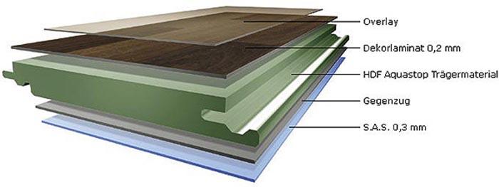 Cấu tạo chi tiết sàn gỗ cốt xanh