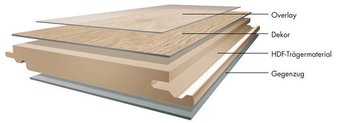 Cấu tạo chi tiết của sàn gỗ công nghiệp